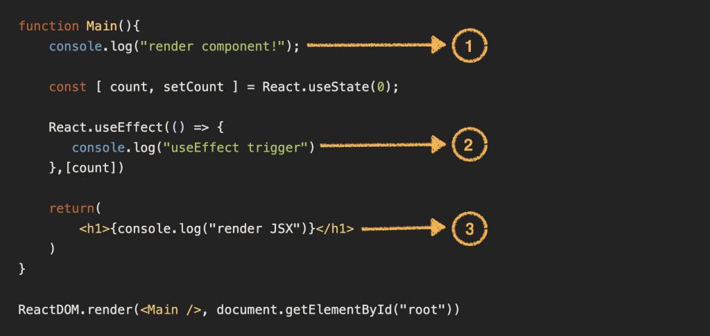 console.log() 分別寫在三個位置